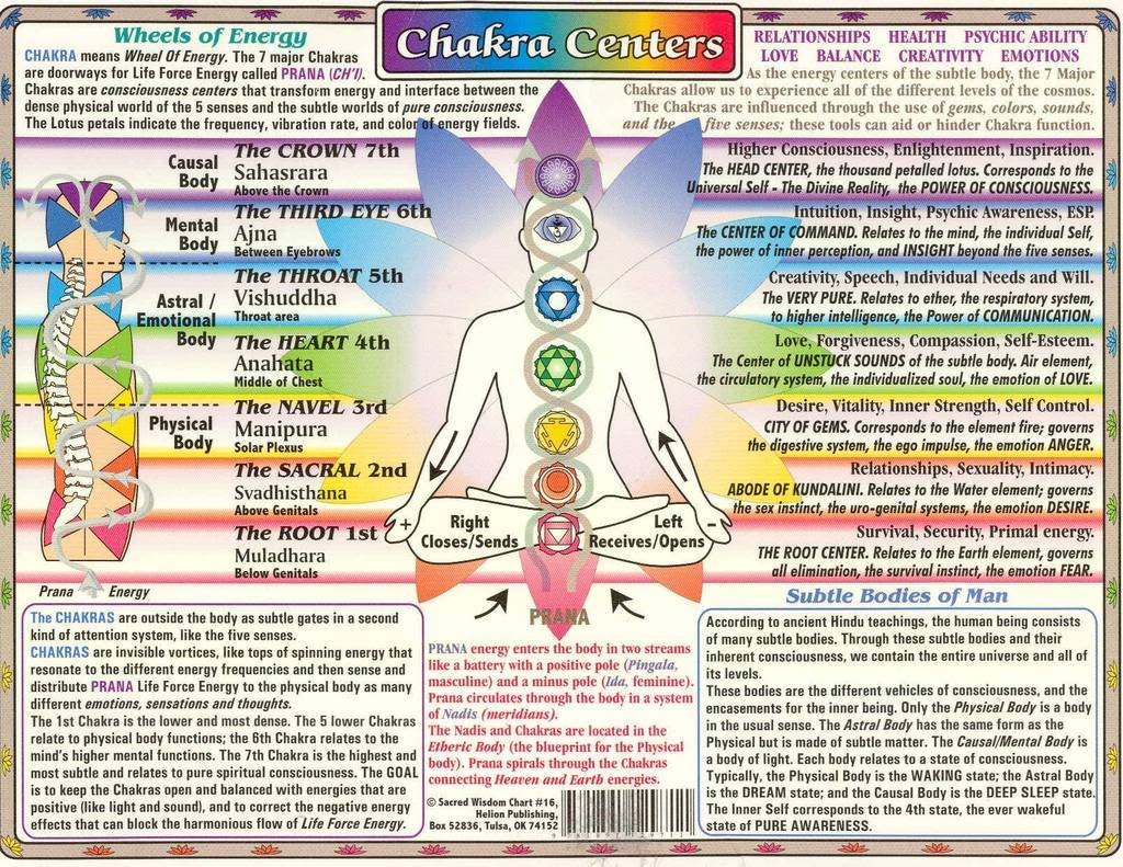 Chakra Chart Centersside